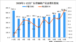 2020年12月广东省钢材数据统计分析