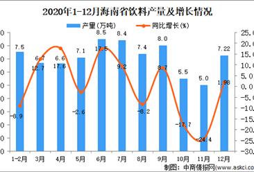 2020年12月海南省饮料产量数据统计分析