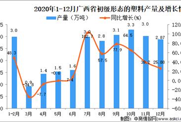 2020年12月广西壮族自治区初级形态的塑料产量数据统计分析