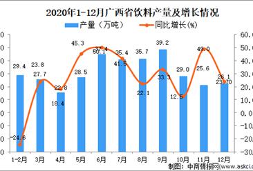 2020年12月广西壮族自治区饮料产量数据统计分析