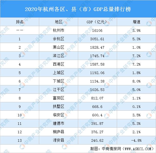 杭州各区县gdp_杭州行政区划调整后,GDP排名出来了