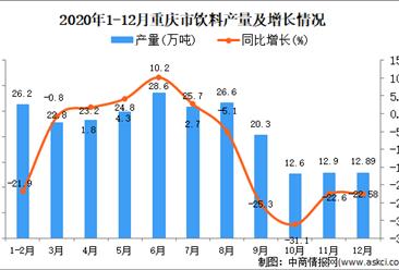 2020年12月重庆市饮料产量据统计分析