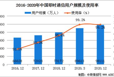 2020年中国互联网即时通信用户分析:用户规模达9.81亿(图)