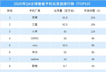 2020年第四季度全球智能手机出货量排行榜(TOP10)