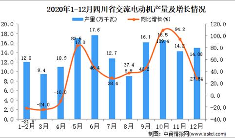 2020年12月四川省交流电动机产量据统计分析