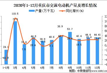 2020年12月重庆市交流电动机产量据统计分析