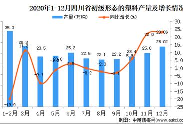 2020年12月四川省初级形态的塑料产量据统计分析