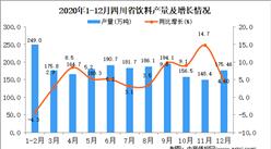 2020年12月四川省饮料产量据统计分析 