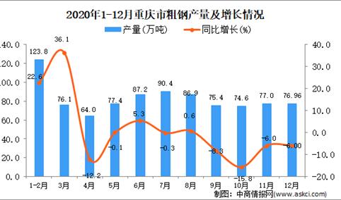 2020年12月重庆市粗钢产量据统计分析