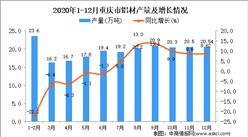 2020年12月重庆市铝材产量据统计分析