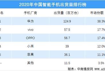 2020年中国智能手机出货量排行榜(附榜单)