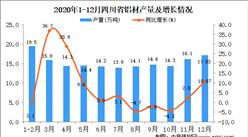 2020年12月四川省铝材产量据统计分析