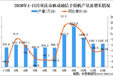 2020年12月重庆市移动通信手持机产量据统计分析
