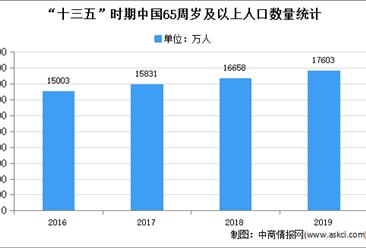 2021年中国药用玻璃市场现状分析:低硼硅药用玻璃市场空间大
