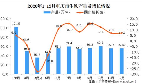 2020年12月重庆市生铁产量据统计分析