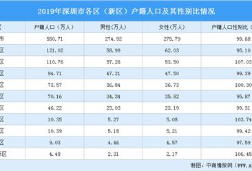2019年深圳各区户籍人口性别大数据分析:南山男女人口性别比最高(图)