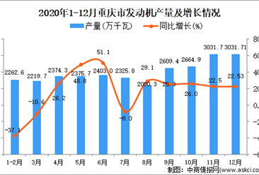 2020年12月重庆市发动机产量据统计分析