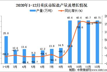 2020年12月重庆市原盐产量据统计分析