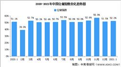 2021年1月中國倉儲指數解讀及后市預測分析(附圖表)