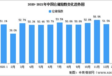 2021年1月中国仓储指数解读及后市预测分析(附图表)