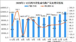 2020年12月四川省集成電路產量據統計分析