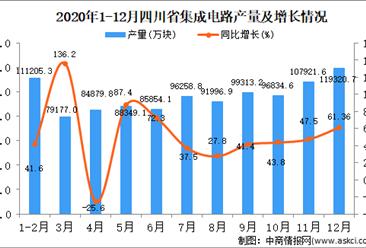 2020年12月四川省集成电路产量据统计分析