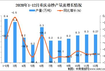 2020年12月重庆市纱产量据统计分析