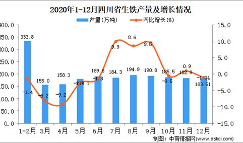 2020年12月四川省生铁产量据统计分析