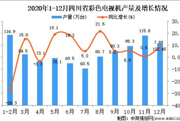 2020年12月四川省彩色电视机产量据统计分析
