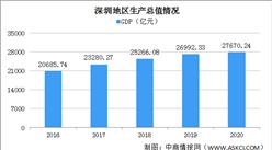 2020年深圳经济运行情况分析:GDP同比增长3.1%(图)