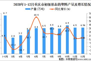 2020年12月重庆市初级形态的塑料产量据统计分析