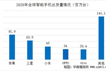 2020年Q4全球智能手机市场格局分析:华为出货量跌出前五(图)