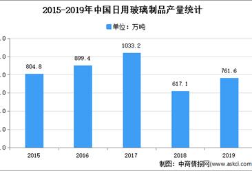 2021年中国日用玻璃行业存在问题及发展前景预测分析