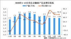 2020年12月重庆市铜材产量据统计分析