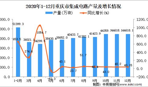 2020年12月重庆市集成电路产量据统计分析