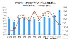 2020年12月四川省汽车产量据统计分析