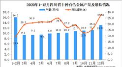 2020年12月四川省十种有色金属产量据统计分析