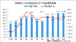 2020年12月重庆市汽车产量据统计分析