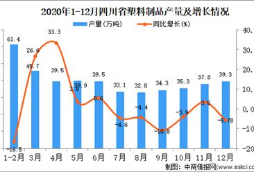 2020年12月四川省塑料制品产量据统计分析