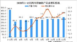 2020年12月四川省钢材产量据统计分析
