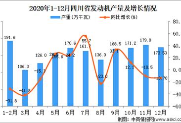 2020年12月四川省发动机产量据统计分析