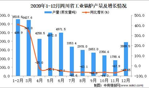2020年12月四川省工业锅炉产量据统计分析