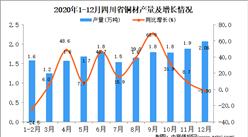 2020年12月四川省铜材产量据统计分析