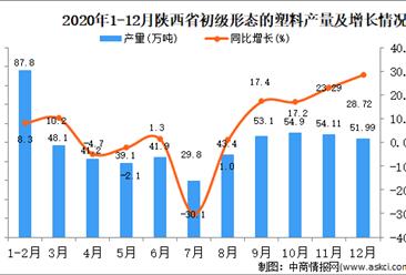 2020年12月陕西省初级形态的塑料产量据统计分析