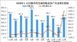2020年12月陕西省金属冶炼设备产量据统计分析