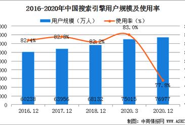 2020年中国搜索引擎用户数据分析:全年用户规模达7.7亿(图)