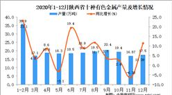 2020年12月陕西省十种有色金属产量据统计分析