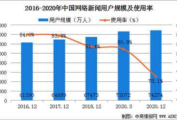 2020年全国手机网络新闻用户规模达7.41亿  占手机网民的75.2%(图)