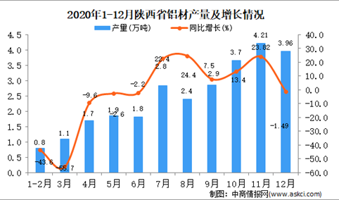 2020年12月陕西省铝材产量据统计分析