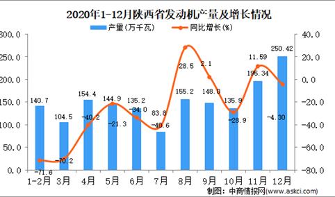 2020年12月陕西省发动机产量据统计分析
